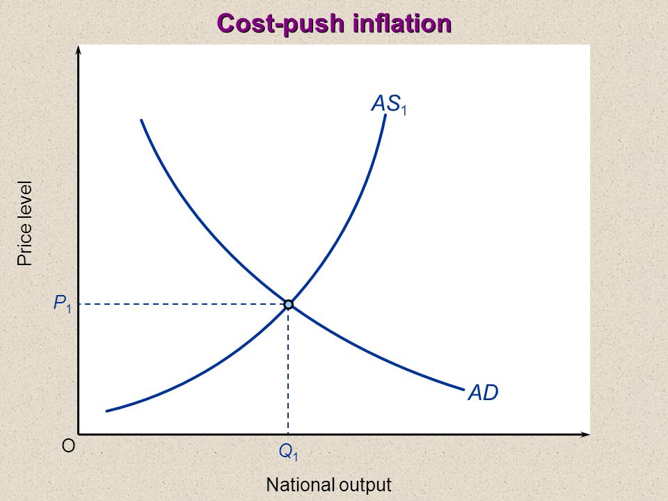 Cost-push inflation AS1 Price level P1 AD O Q1 National output