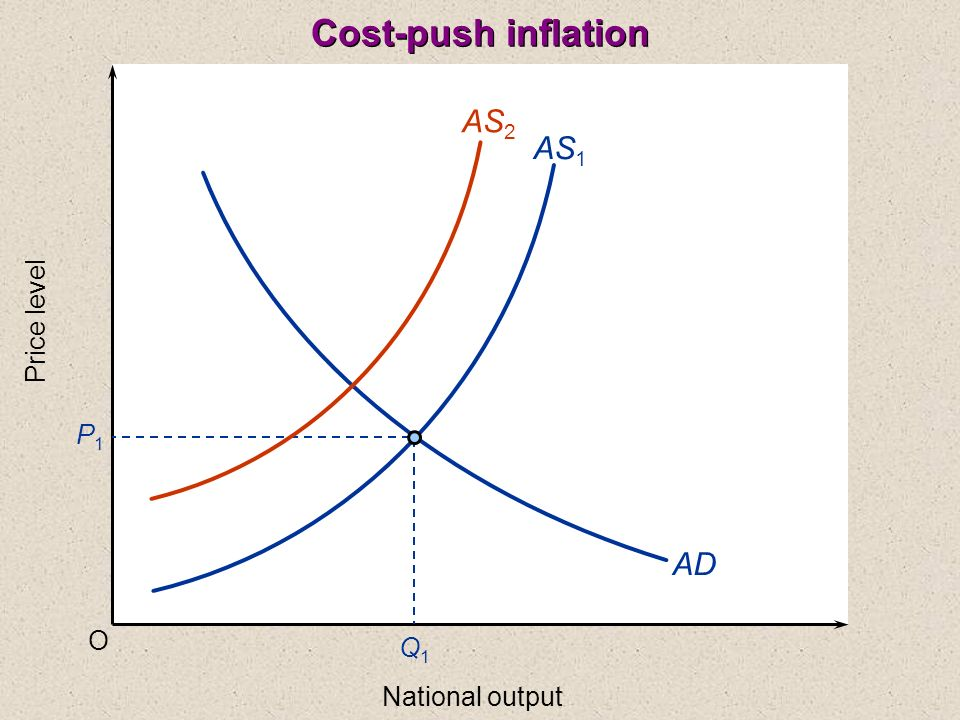 Cost-push inflation AS2 AS1 Price level P1 AD O Q1 National output