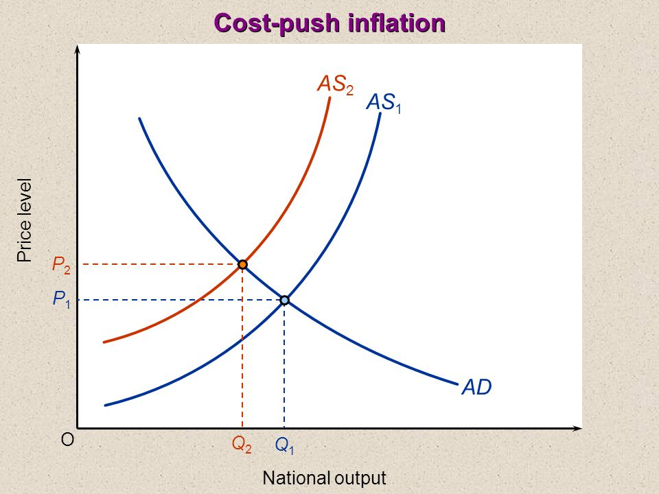 Cost-push inflation AS2 AS1 AD Price level P2 P1 O Q2 Q1
