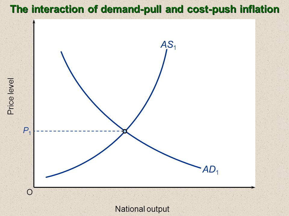 The interaction of demand-pull and cost-push inflation