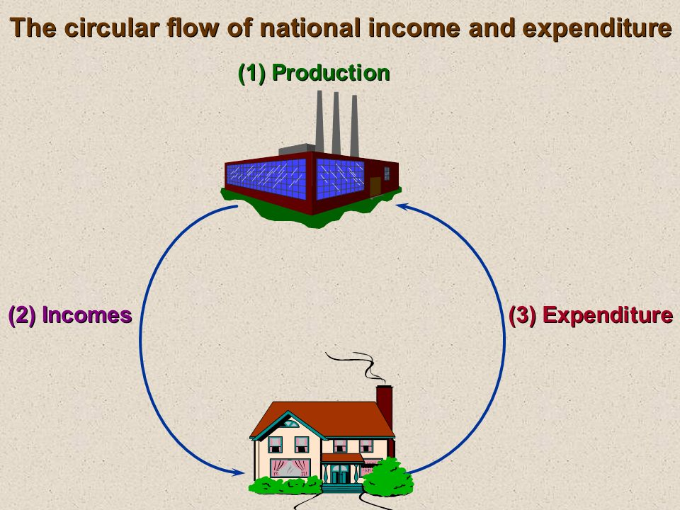 The circular flow of national income and expenditure