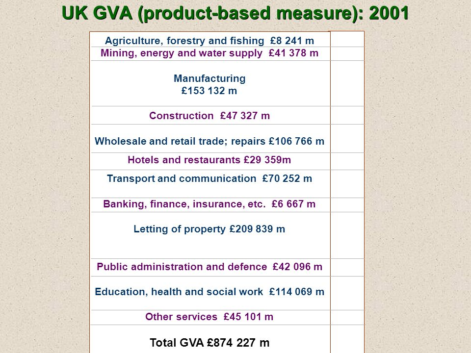 UK GVA (product-based measure): 2001