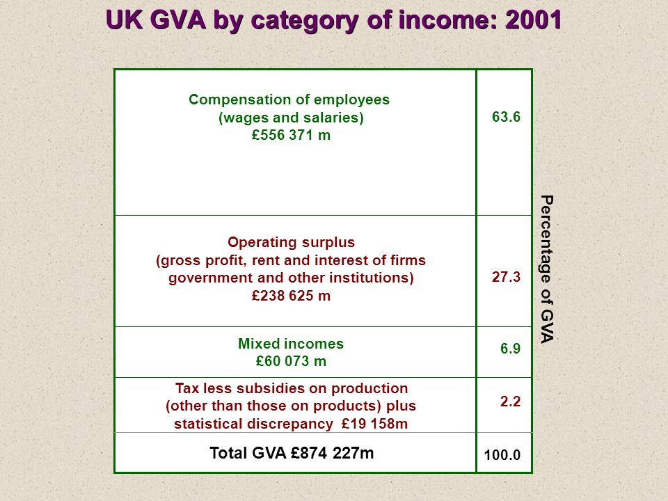 UK GVA by category of income: 2001