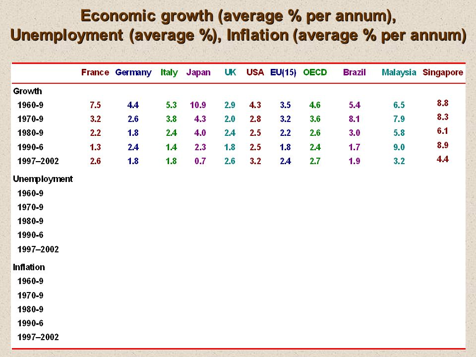 Economic growth (average % per annum), Unemployment (average %), Inflation (average % per annum)