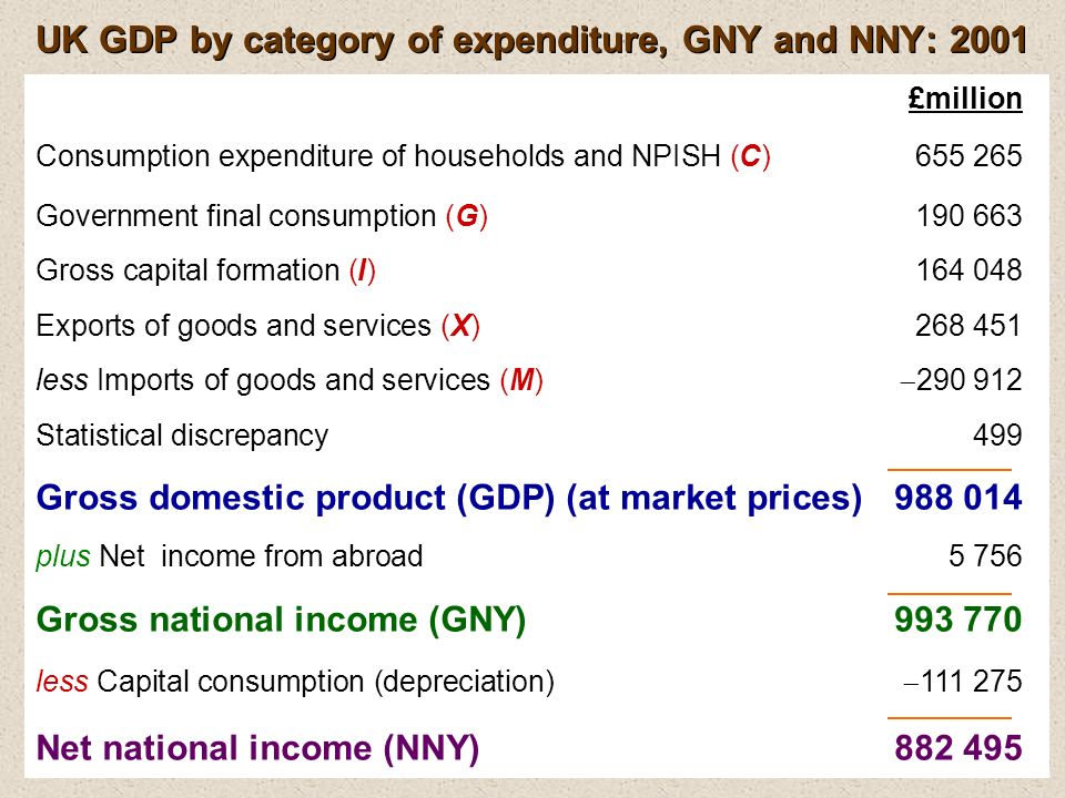 UK GDP by category of expenditure, GNY and NNY: 2001