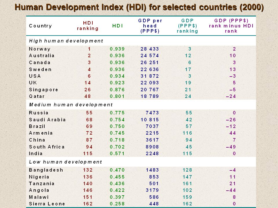Human Development Index (HDI) for selected countries (2000)