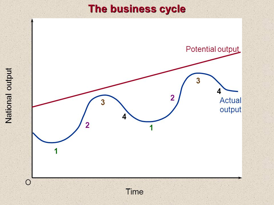 The business cycle National output Time Potential output 3 4 2 Actual