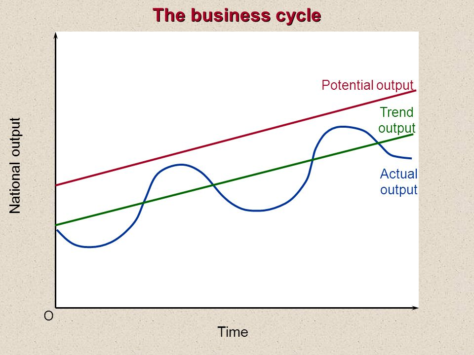 The business cycle National output Time Potential output Trend output