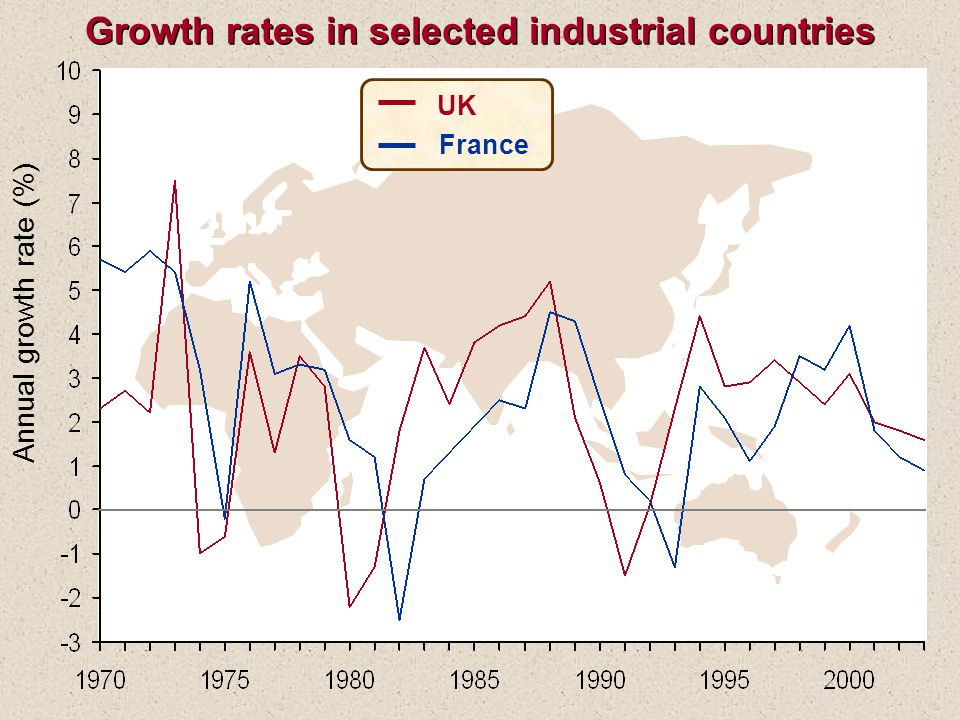 Growth rates in selected industrial countries
