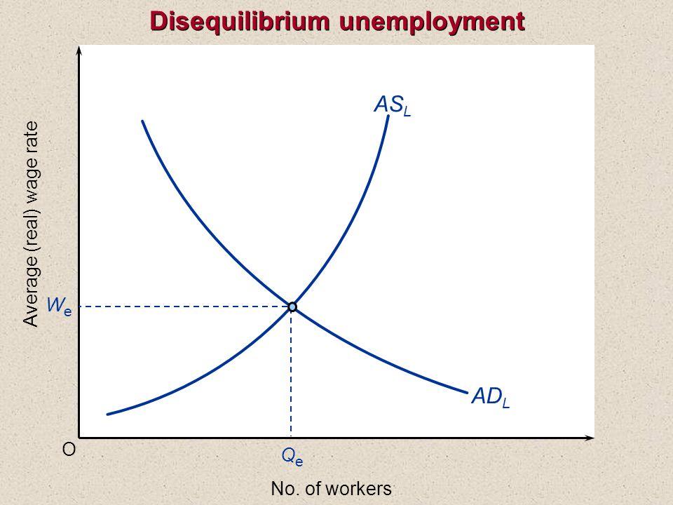 Disequilibrium unemployment