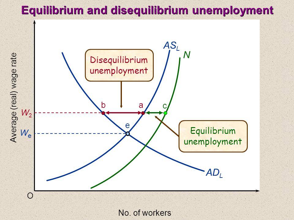Equilibrium and disequilibrium unemployment