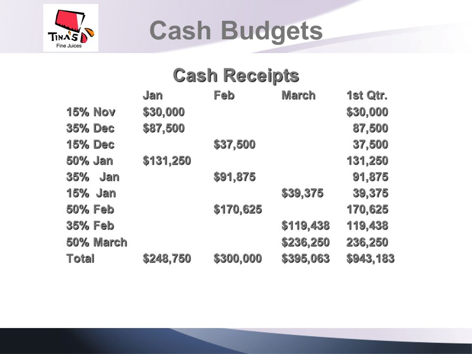 Cash Budgets Cash Receipts Jan Feb March 1st Qtr.