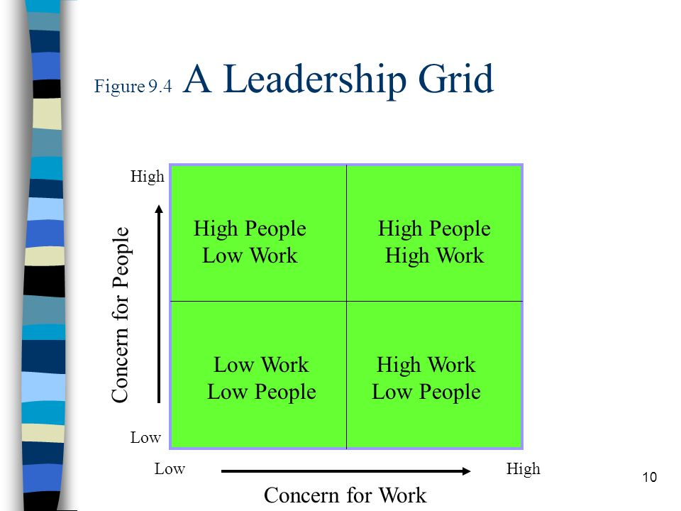 Figure 9.4 A Leadership Grid