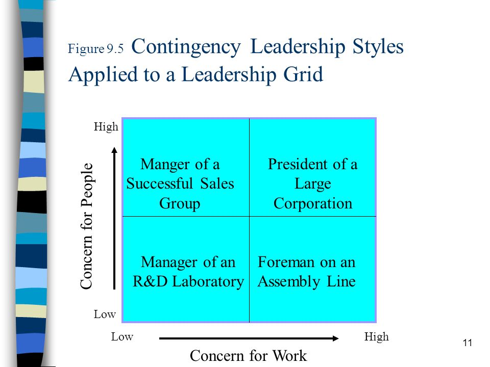 Figure 9.5 Contingency Leadership Styles Applied to a Leadership Grid