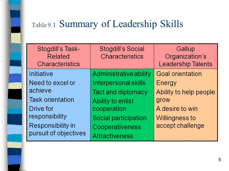 Table 9.1 Summary of Leadership Skills