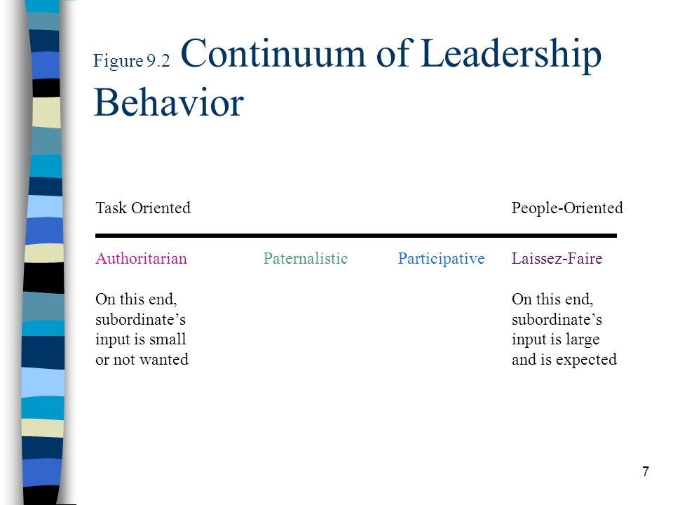 Figure 9.2 Continuum of Leadership Behavior