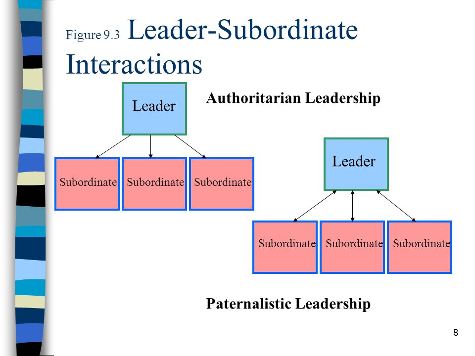 Figure 9.3 Leader-Subordinate Interactions