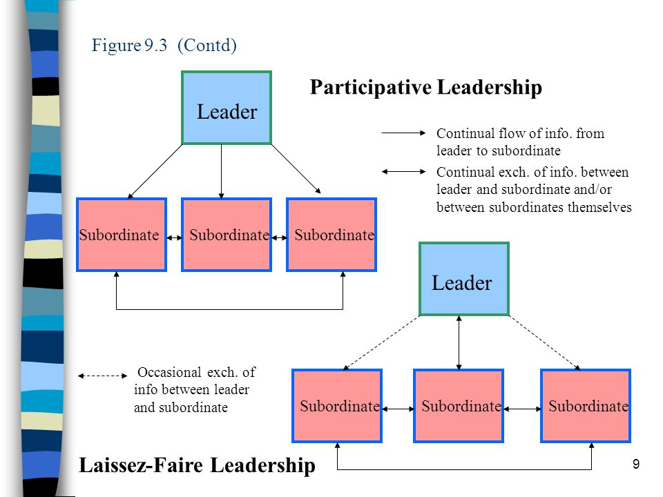 Participative Leadership Leader