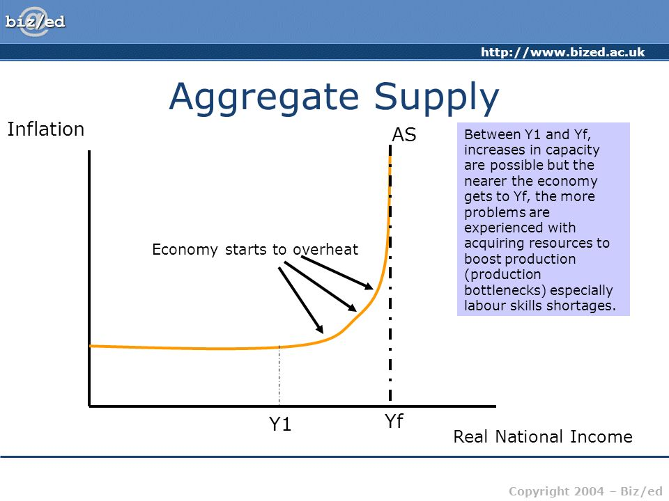 Aggregate Supply Inflation AS