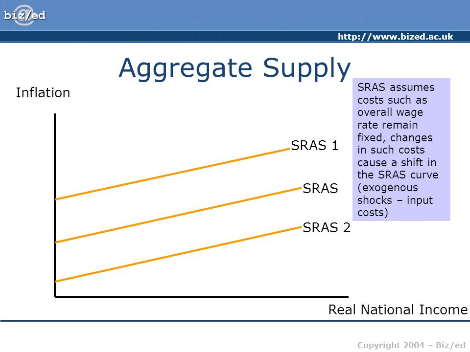 Aggregate Supply Inflation SRAS 1 SRAS SRAS 2 Real National Income