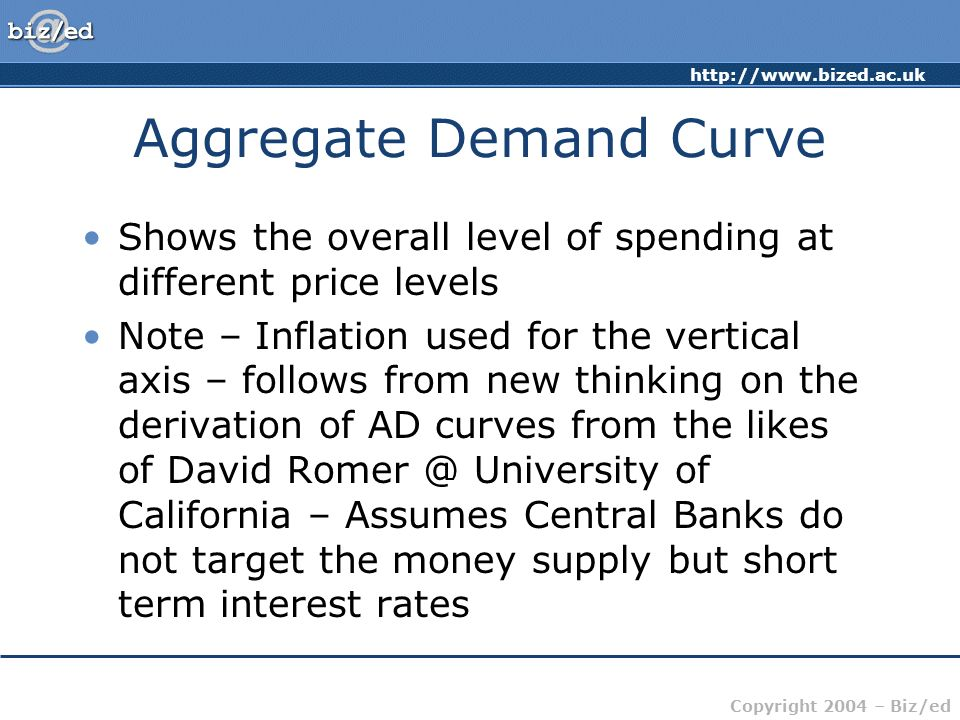 Aggregate Demand Curve
