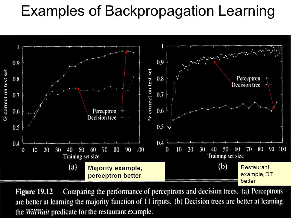 Examples of Backpropagation Learning
