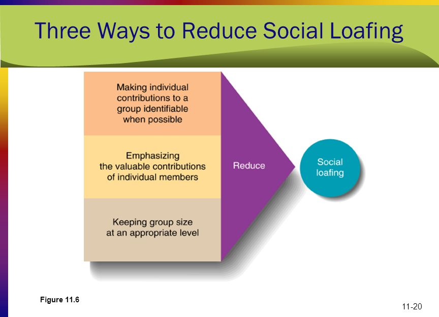 Three Ways to Reduce Social Loafing
