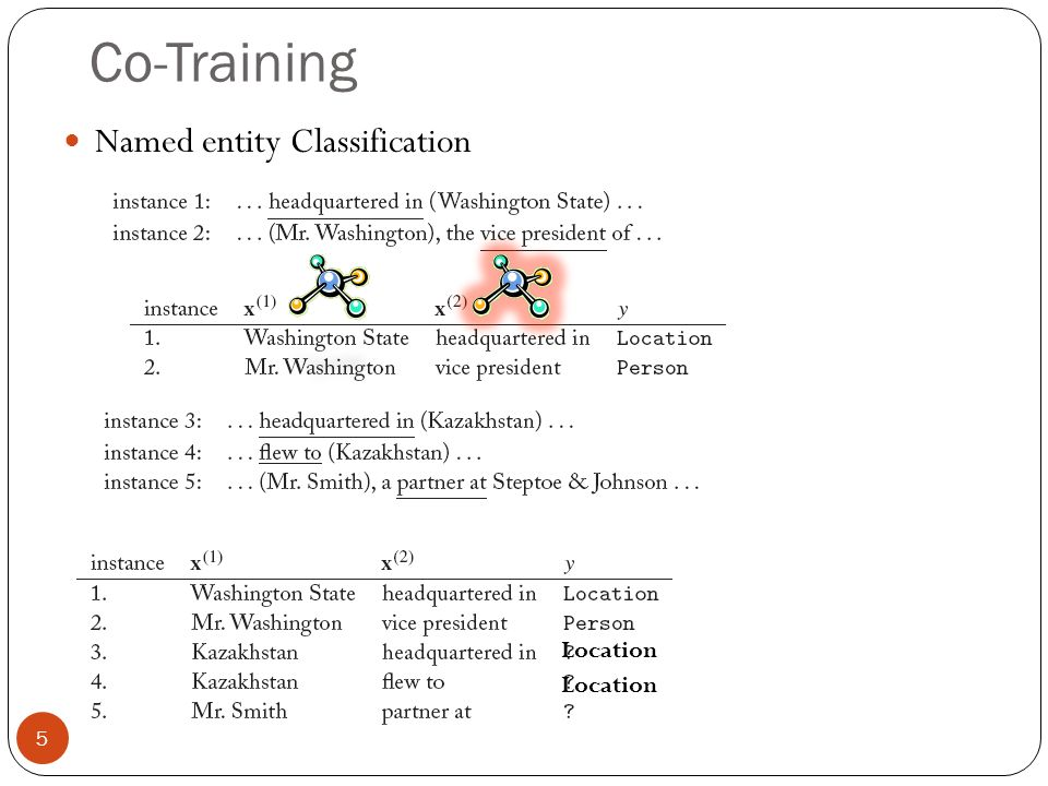 Co-Training Named entity Classification Location Location