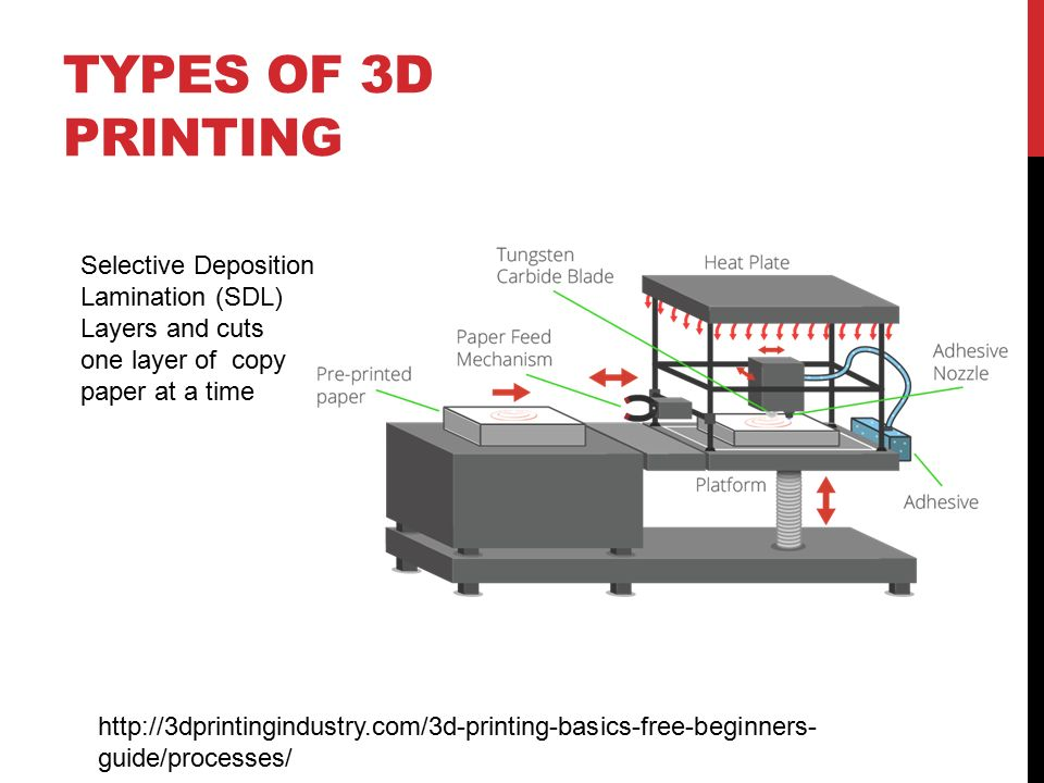 3d Printing General Overview And The Hazards Associated
