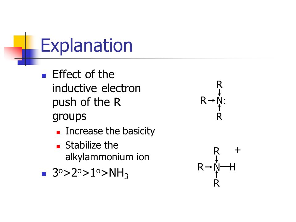 Explanation Effect of the inductive electron push of the R groups