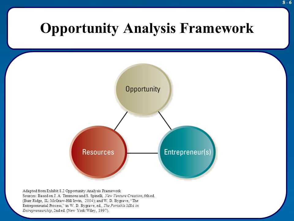 opportunity analysis for a new e business venture Model joint venture agreement c h e c k l i s t  - corporate opportunity issues (ie,  may be difficult to introduce new business points after signing.