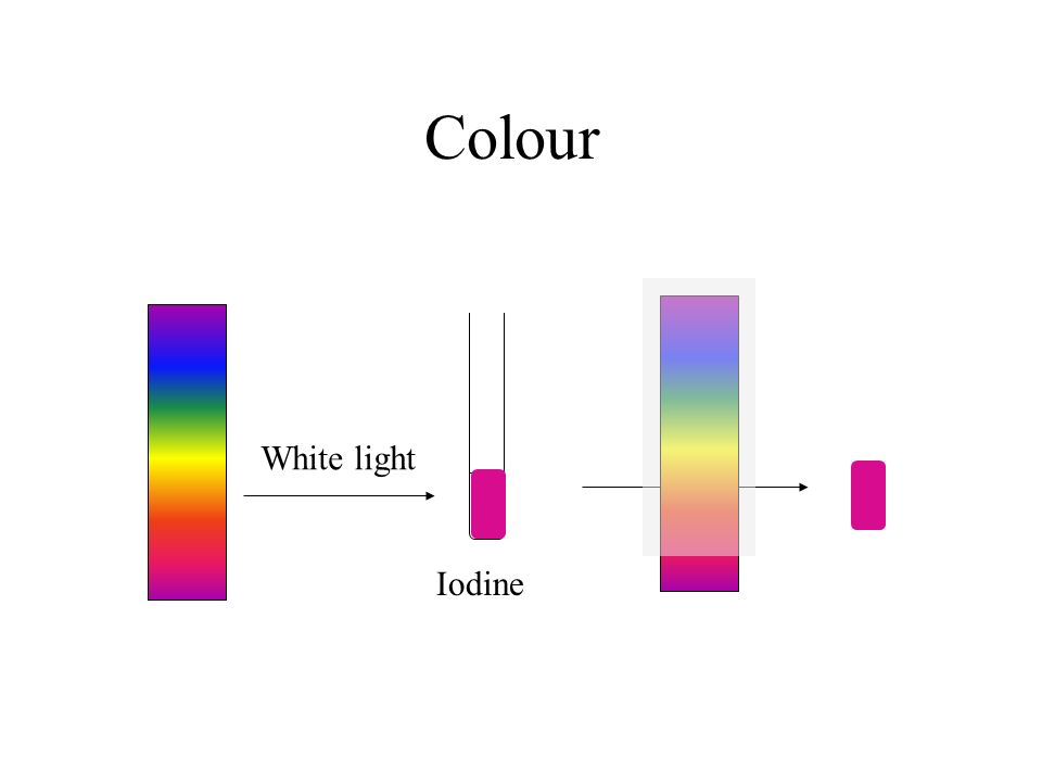 Colour Iodine White light