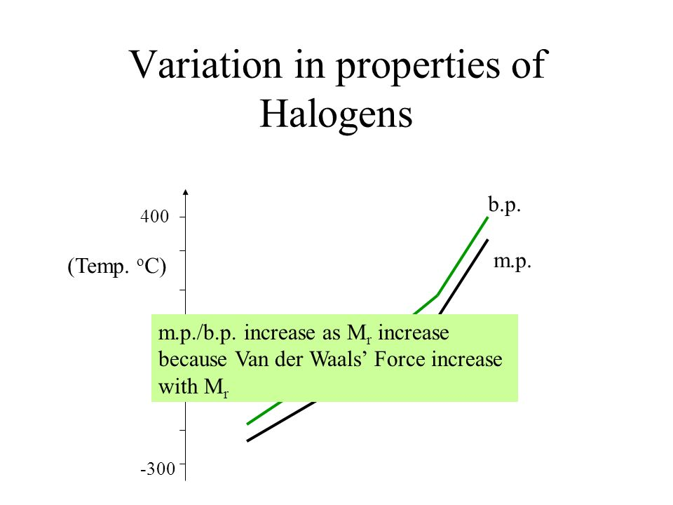 Variation in properties of Halogens