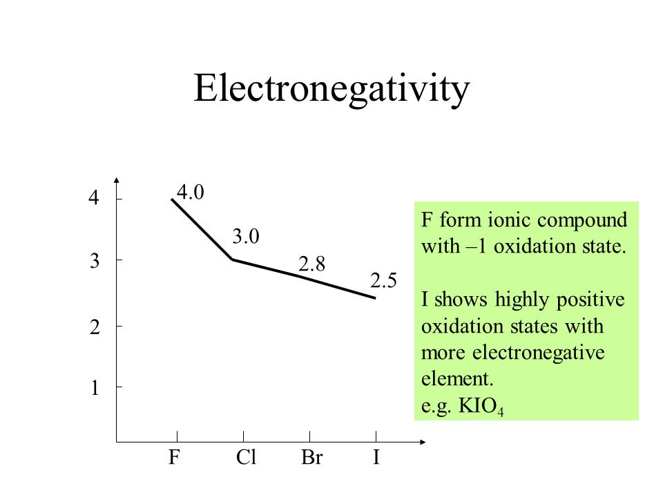 Electronegativity 4.0 4 F form ionic compound with –1 oxidation state.