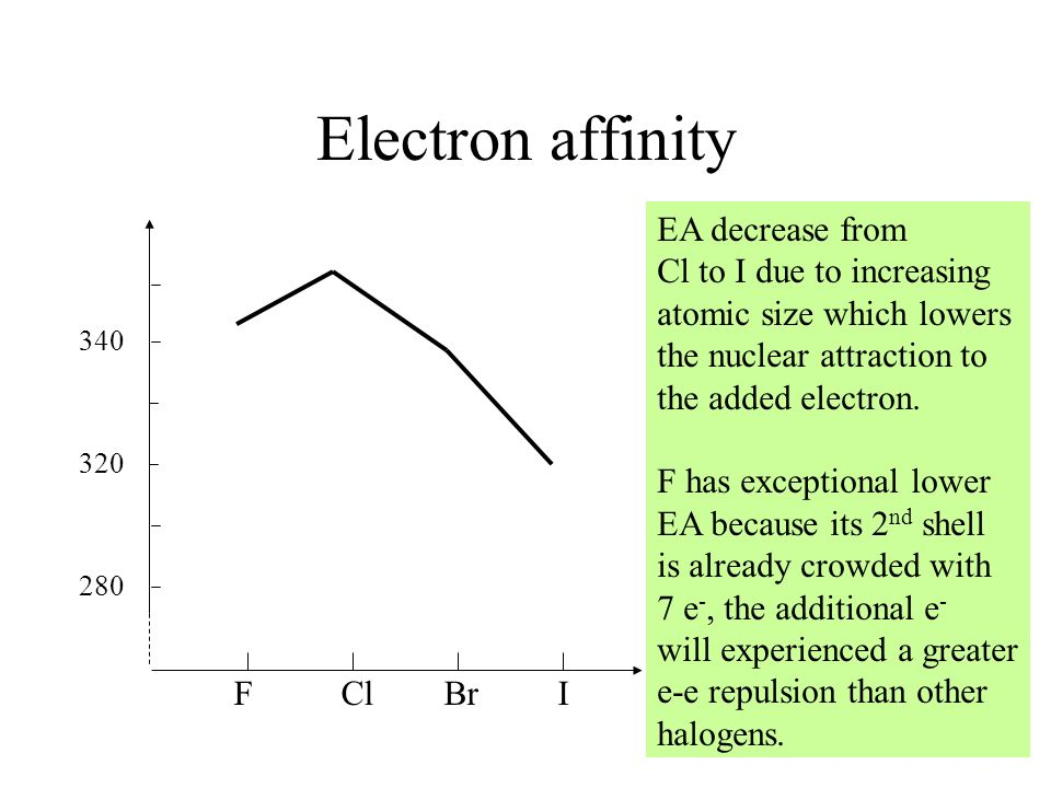 Electron affinity EA decrease from Cl to I due to increasing