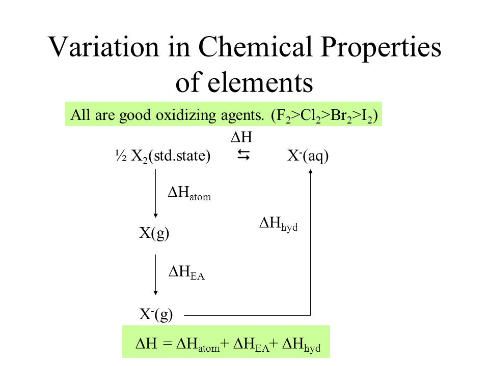 Variation in Chemical Properties of elements
