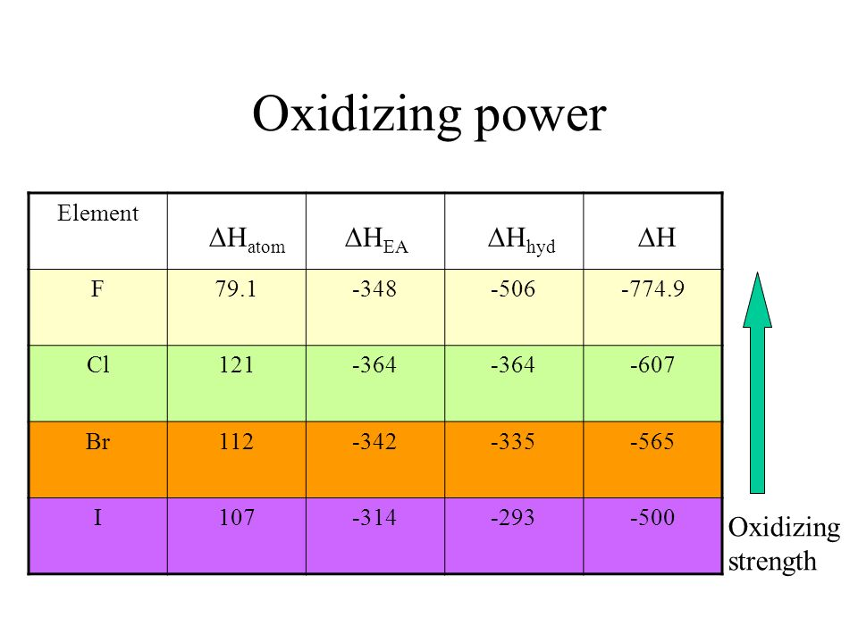 Oxidizing power Hatom HEA Hhyd H Oxidizing strength Element F 79.1