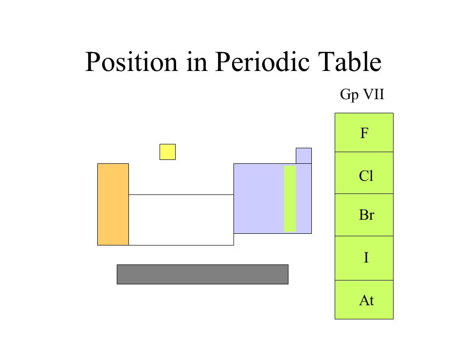 Position in Periodic Table