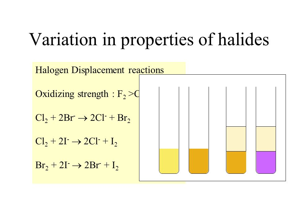 Variation in properties of halides
