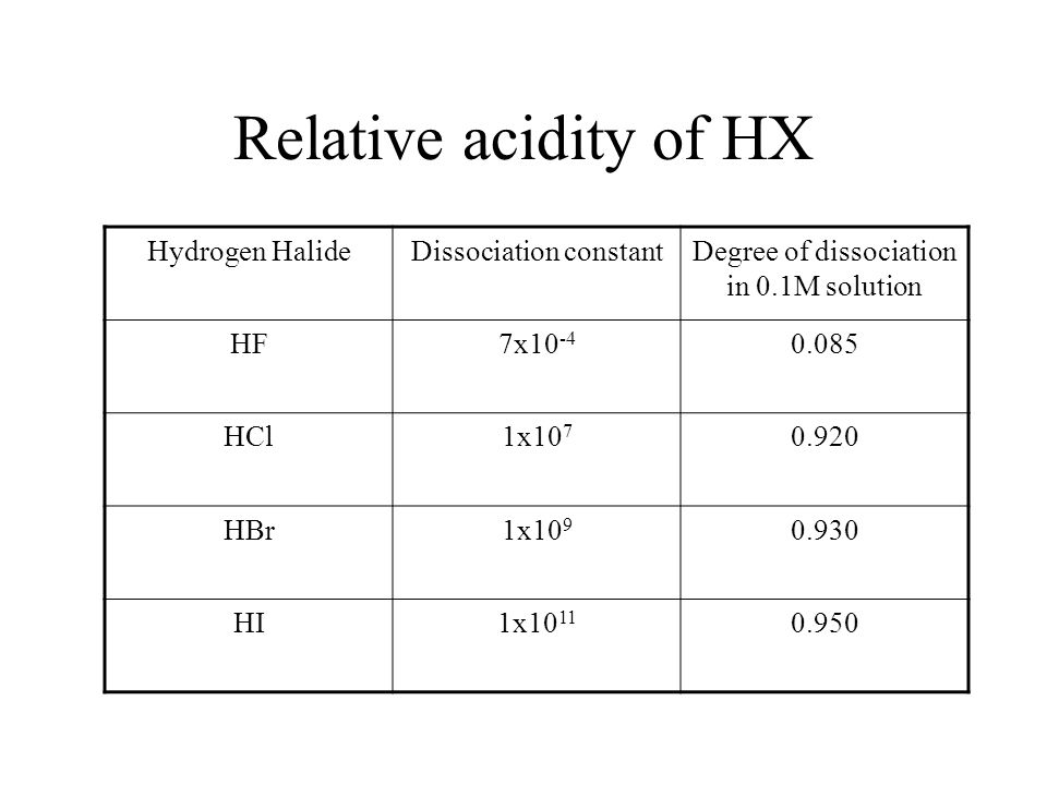 Relative acidity of HX Hydrogen Halide Dissociation constant