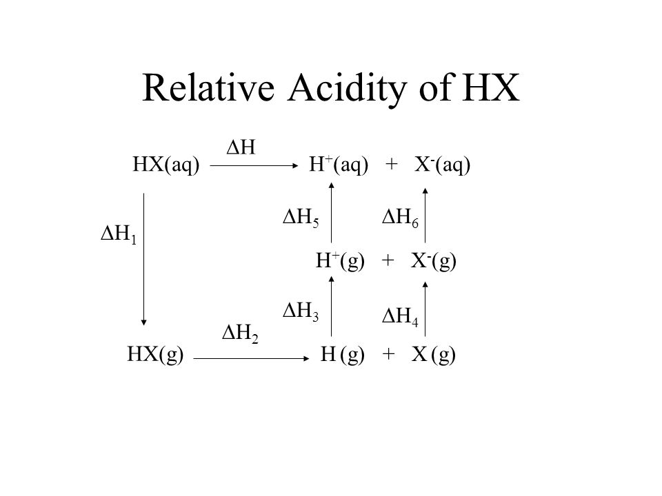 Relative Acidity of HX H HX(aq) H+(aq) + X-(aq) H5 H6 H1