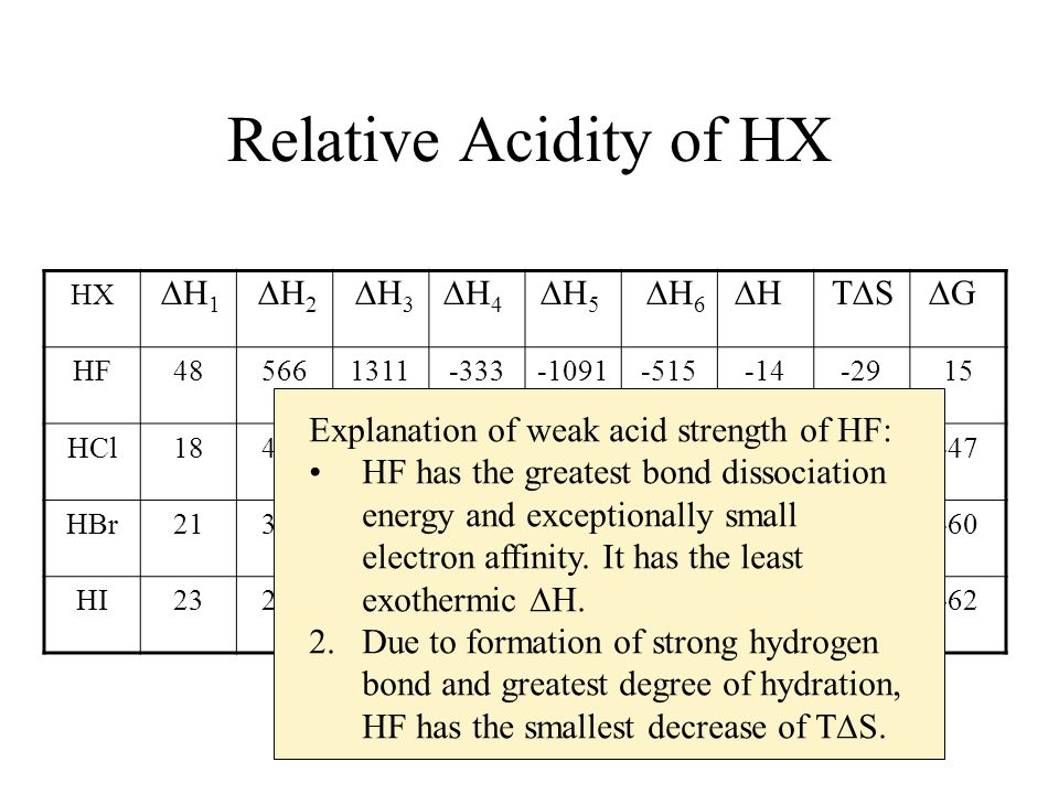 Relative Acidity of HX H1 H2 H3 H4 H5 H6 H TS G