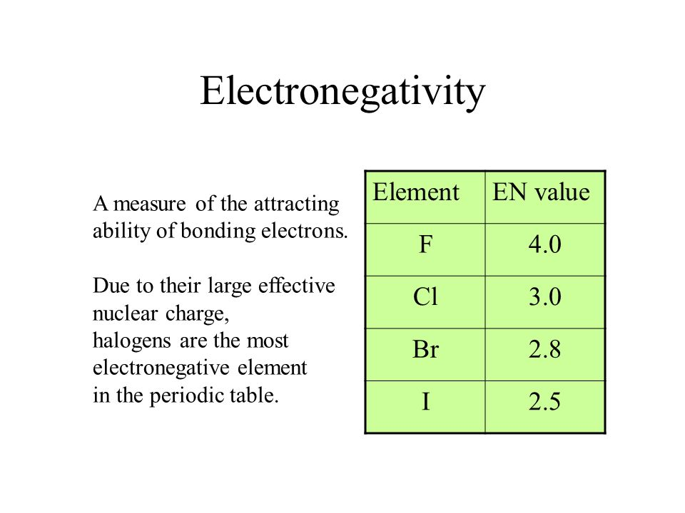 Electronegativity Element EN value F 4.0 Cl 3.0 Br 2.8 I 2.5