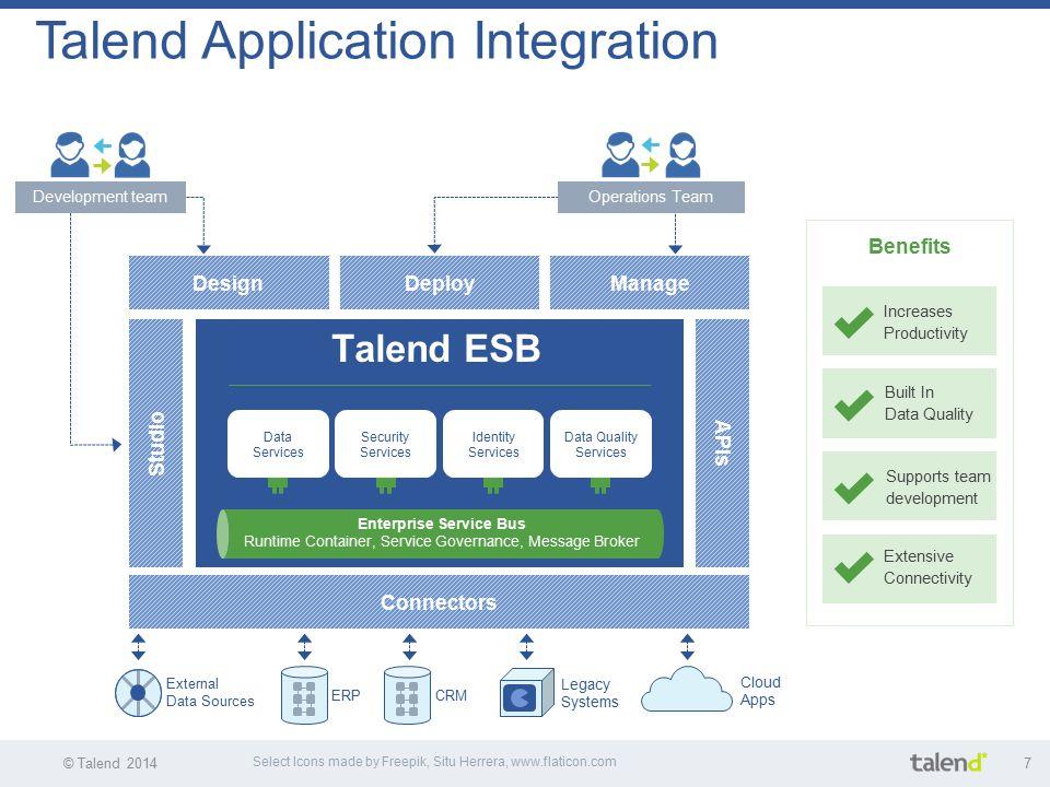 Talend Application Integration Ppt Download