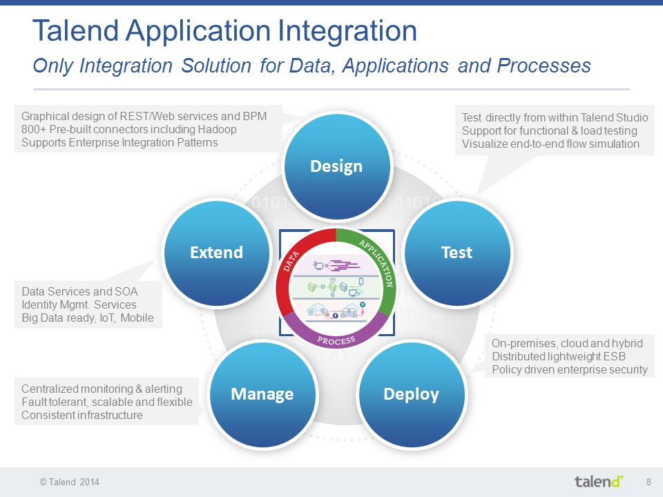 application of integration In today's enterprise infrastructure, system and application integration is more and more frequently a mission critical concern the wide variety of approaches and ideologies aimed at achieving this goal are proof of this fact.