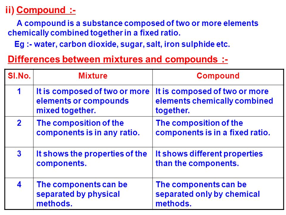 Differences between mixtures and compounds :-