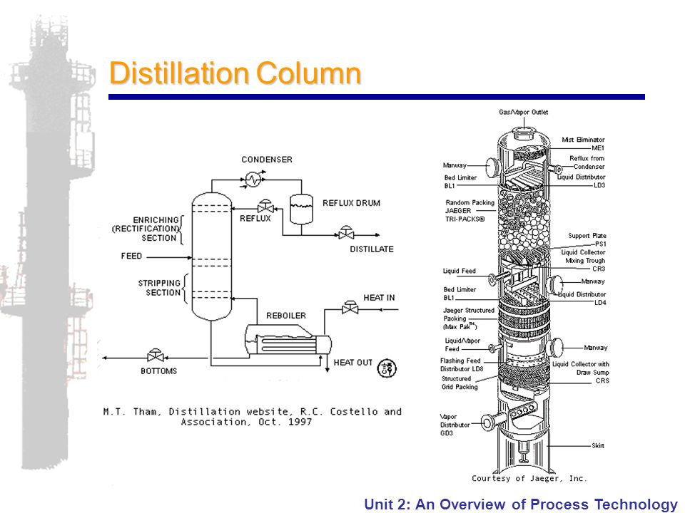 Unit 2 An Overview Of Chemical Process Technology Ppt