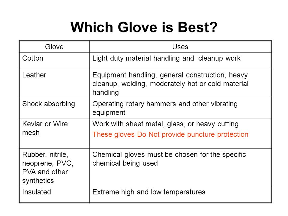 Which Glove is Best Glove Uses Cotton
