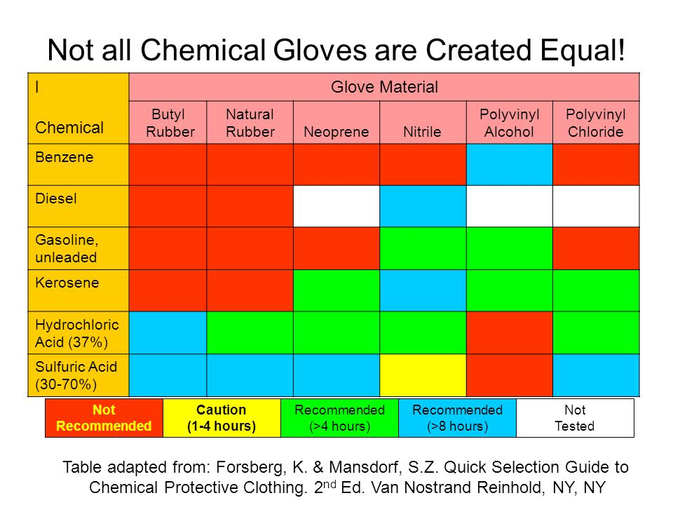 Not all Chemical Gloves are Created Equal!