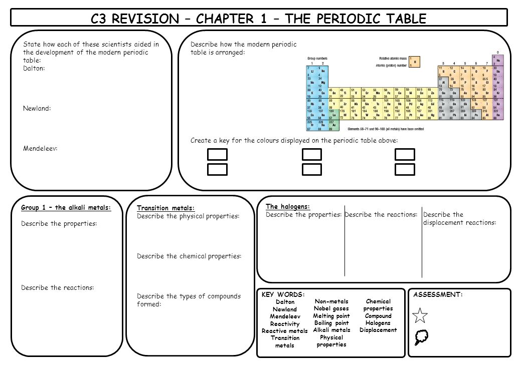 Periodic table boiling point pattern in periodic table for Ptable electronegativity